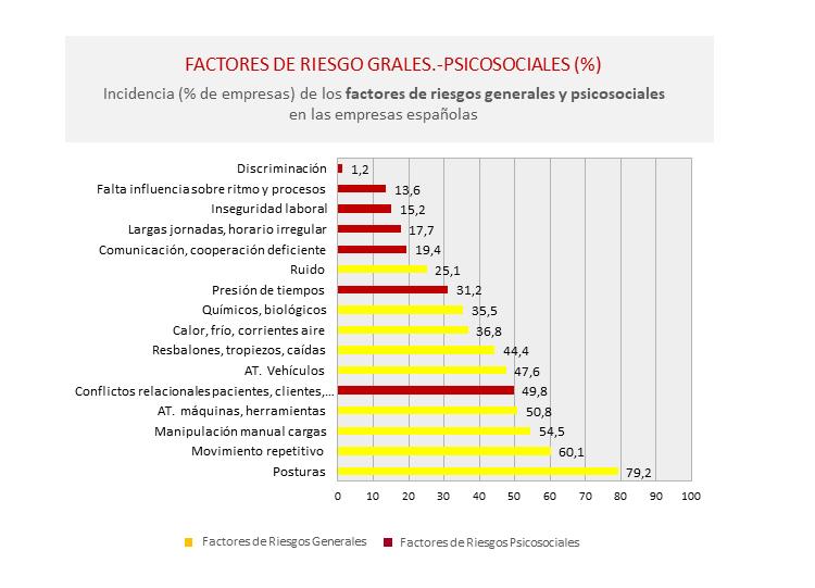 factores de riegos psicosociales en España