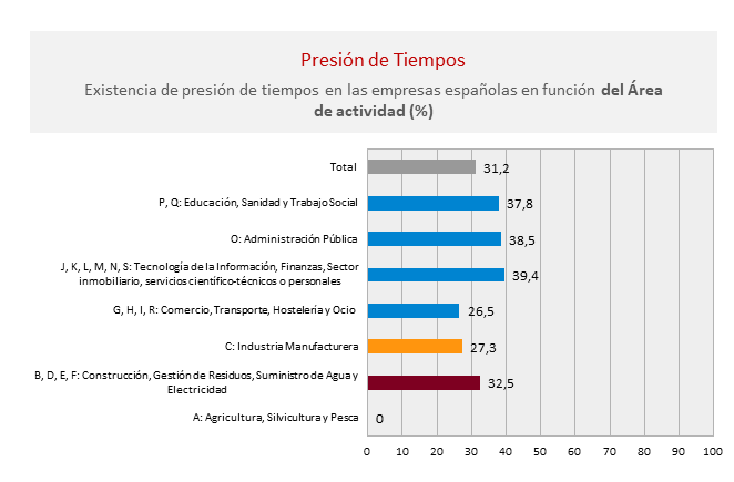 Existencia-presión-de-tiempos-empresas-españolas-Área-actividad