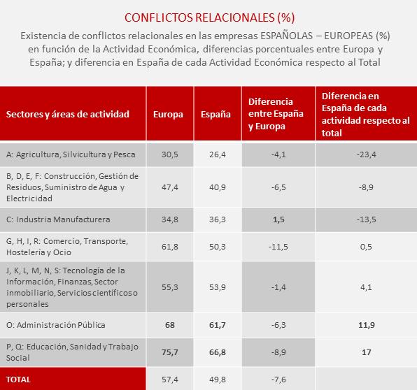 Conflictos-relacionales-España-factores-psicosociales